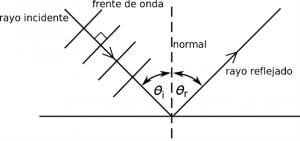 figura1_reflexion_de_una_onda